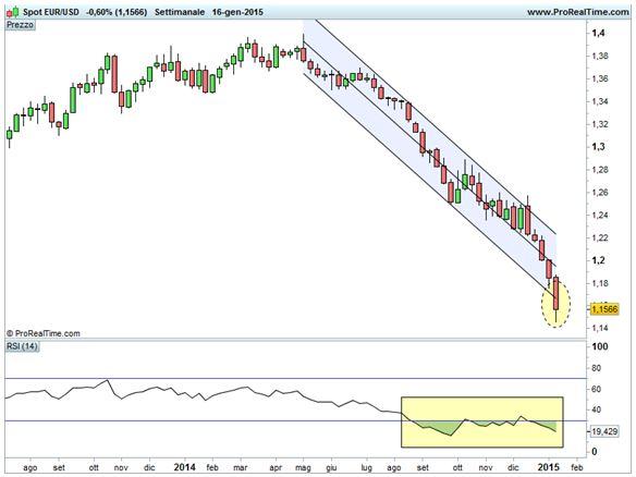 Euro/Dollaro - Canale di deviazione standard