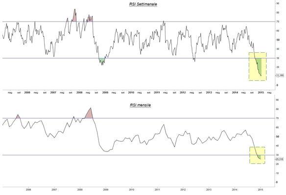 Grafico nr. 2 - Petrolio - RSI settimanale e mensile
