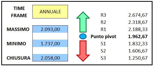 S&P 500 - Punti pivot annuali