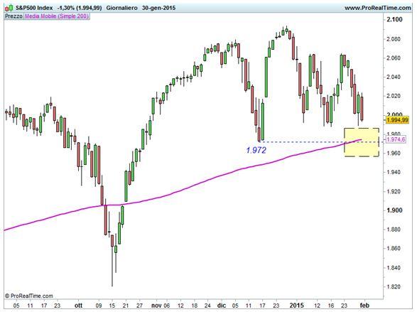 S&P 500 - Area di convergenza