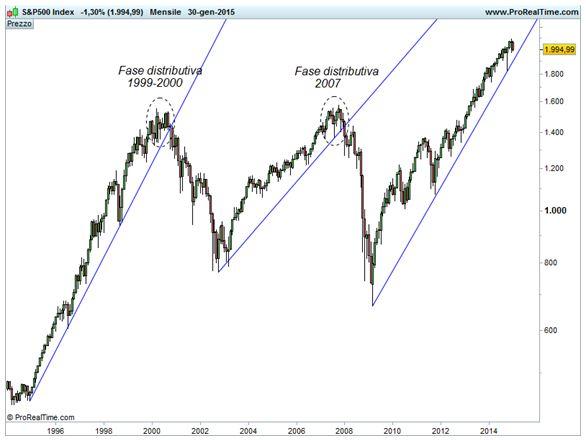 Grafico S&P 500 - Trendline di lungo termine