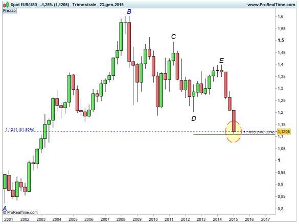 Cambio Euro/Dollaro  - Fibonacci