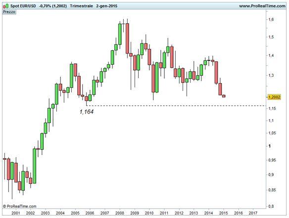 Grafico nr. 2 - Euro/Dollaro - Supporto statico a 1,164