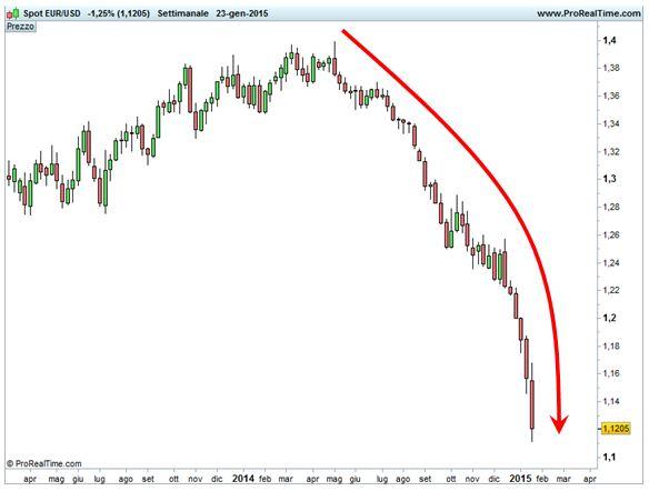 Cambio euro/dollaro - Forma parabolica del calo