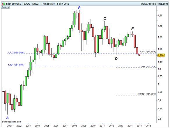 Grafico nr. 3 - Euro/Dollaro - Fibonacci