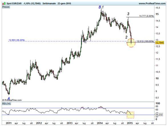 Euro/Rand - Area di Convergenza - RSI
