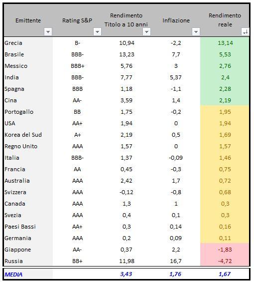 Titoli di Stato in ordine decrescente di rendimento reale