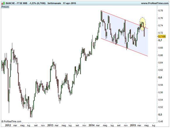 Ratio Ftse Italia Banche / Ftse Mib - Canale ribassista