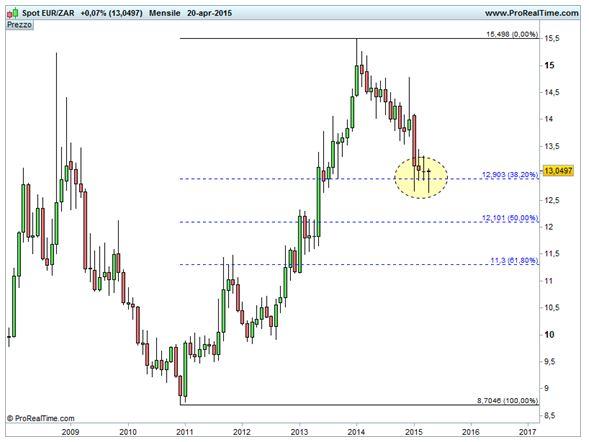 Grafico nr. 1 - Euro/Rand - Ritracciamenti di Fibonacci