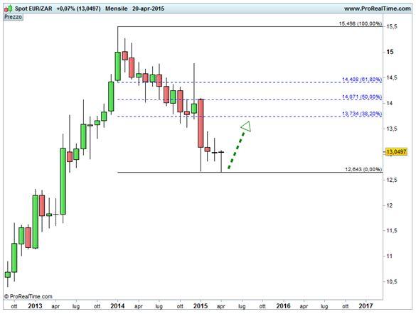 Grafico nr. 2 - Euro/Rand - Ritracciamenti di Fibonacci