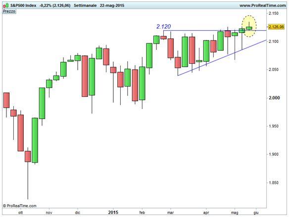 Grafico nr. 1 - S&P 500 - Area 2.120 punti