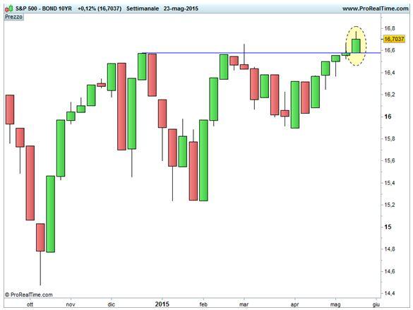 Grafico nr. 2 - Ratio S&P 500 / TBond 10 anni