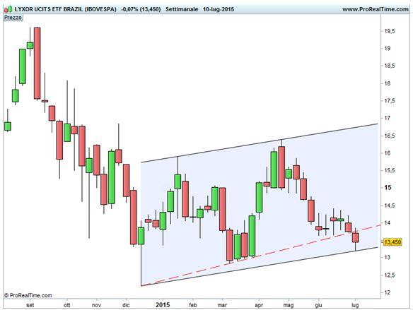 Brasile - Ex trendline di massimi crescenti e canale ascendente