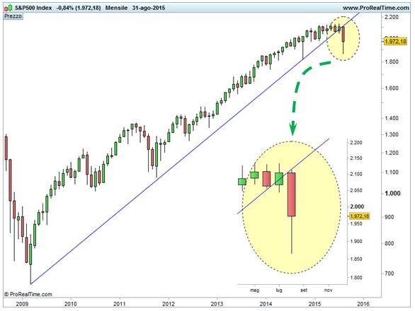 S&P 500 - Scala semilogaritmica - Cedimento ufficiale trendline di lungo termine