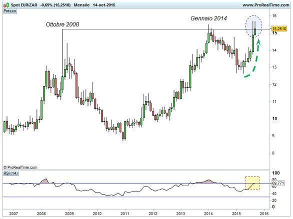 Euro/Rand - Resistenza di lungo termine
