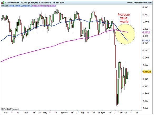 S&P 500 - Incrocio della morte