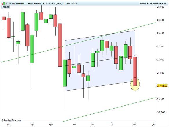 FTSE MIB - Canale di deviazione standard
