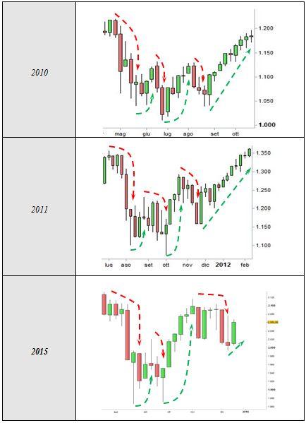 S&P 500 - Raffronto correzioni di medio termine