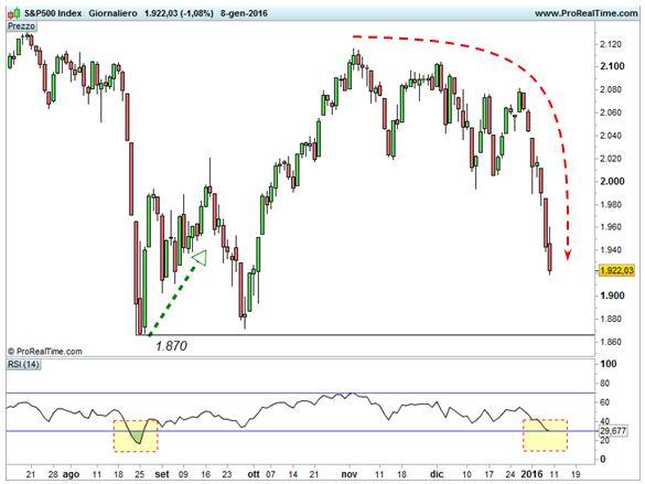 S&P 500 - Ipervenduto e forma parabolica discesa