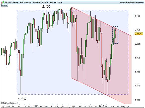 S&P 500 - Canale discendente - Harami Bearish settimanale.