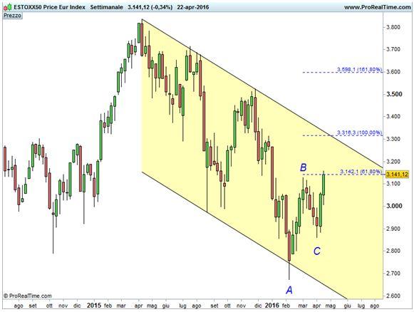 EUROSTOXX 50 - Estensioni di Fibonacci - Trend primario ribassista