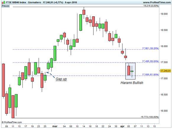 FTSE MIB - Area di convergenza 17.100 punti