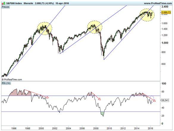 S&P 500 - trend di lungo termine - RSI mensile.