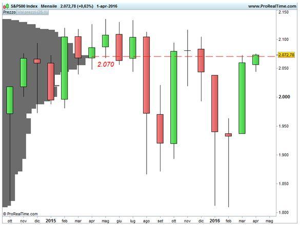 S&P 500 - Analisi volumi