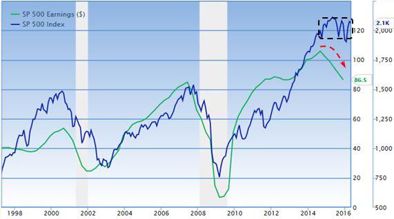 S&P 500 - Utili aziendali