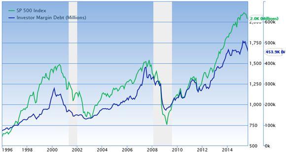 S&P 500 - Margin Debt