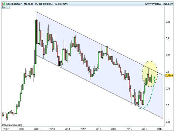 Euro - Sterlina