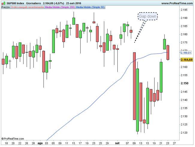 S&P 500: in attesa di segnali