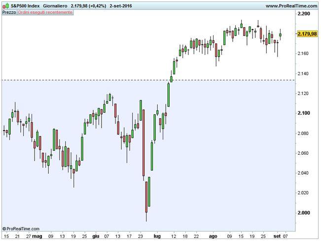 S&P 500: variazioni minime