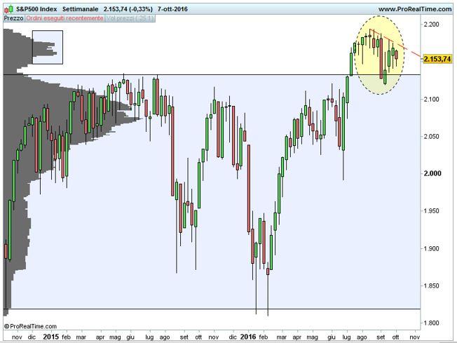 S&P 500: riavvolgiamo il nastro