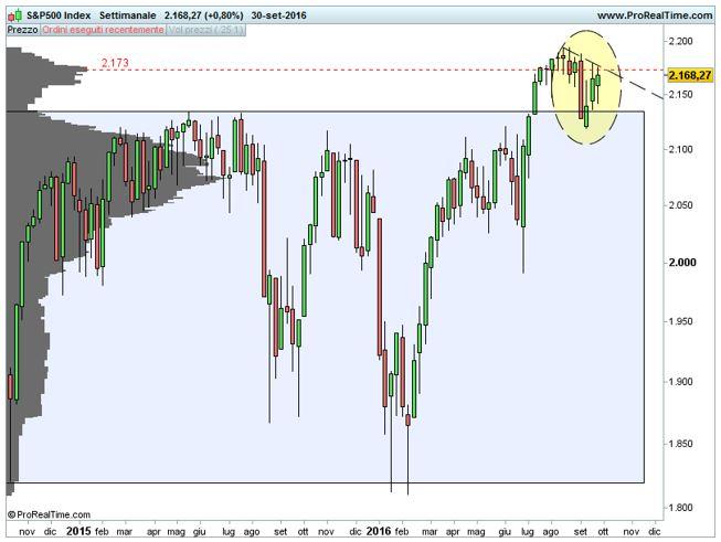 S&P 500: considerazioni