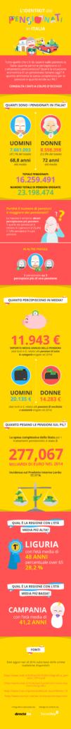 Quali sono le condizioni di vita dei pensionati italiani?