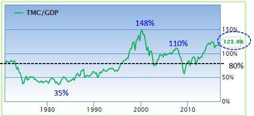 Rapporto capitalizzazione di Borsa e PIL USA